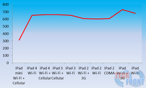 Comparison-of-different-Dimensions-and-Weight-of-the-11-Versions-of-Apple-iPad---Weight-13