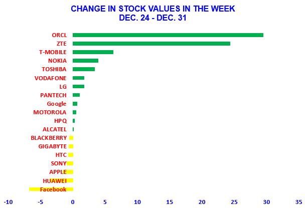 Stock Dec 24 - Dec 31
