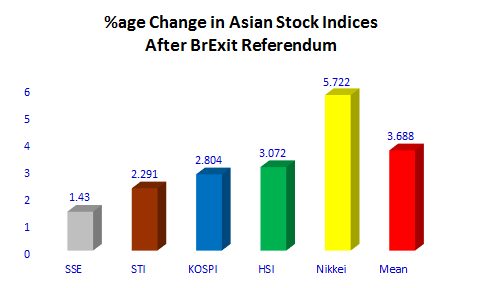 Asian-Stock-Changed-1