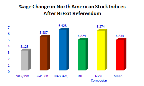 US-Stock-Changed-1